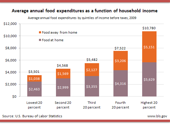 Average annual food expenditures by quintiles of income before taxes, 2009