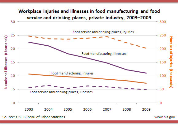 Workplace injuries and illnesses in food manufacturing and food service and drinking places, private industry, 2003�2009
