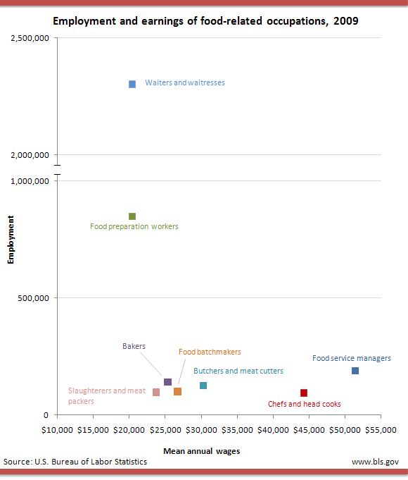 Employment and earnings of food-realted occupations, 2009