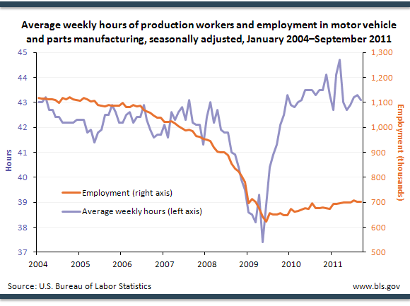 Average weekly hours of production workers and employment in motor vehicle and parts manufacturing, seasonally adjusted, January 2004–September 2011