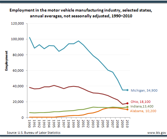 Employment in the motor vehicle manufacturing industry, selected states, annual averages, not seasonally adjusted, 1990–2010