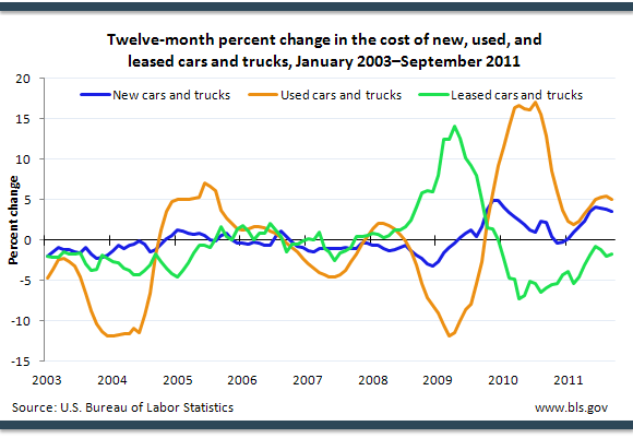 Twelve-month percent change in the cost of new, used, and leased cars and trucks, January 2003–September 2011