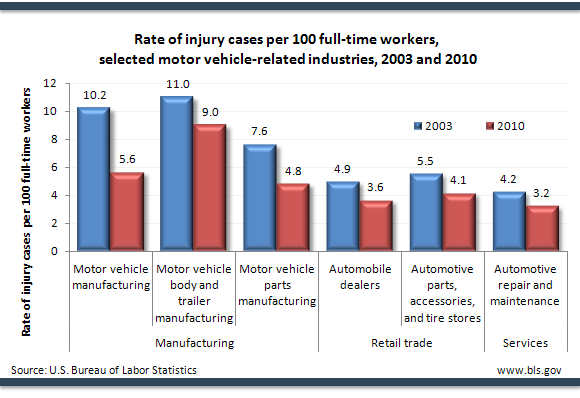 Rate of injury cases per 100 full-time workers, selected motor vehicle-related industries, 2003 and 2010