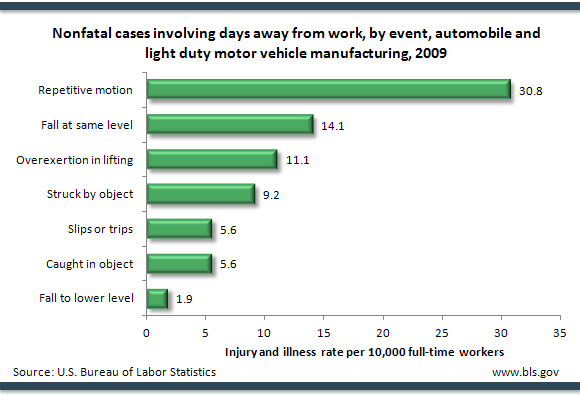 Nonfatal cases involving days away from work, by event, automobile and light duty motor vehicle manufacturing, 2009