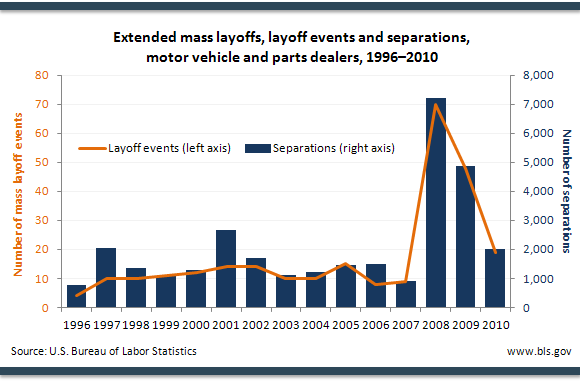 Extended mass layoffs, layoff events and separations, motor vehicle and parts dealers, 1996–2010