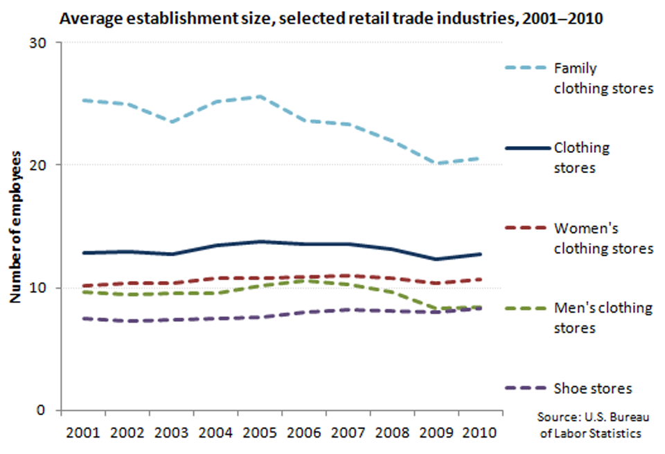 Average size of establishment, selected retail industries, 2001-2010