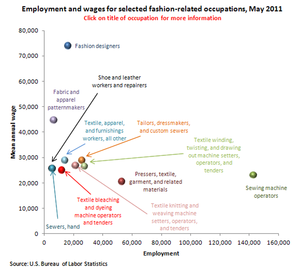 Employment and wages for selected fashion-related occupations, May 2011