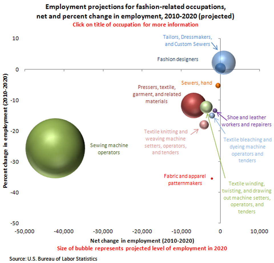 Employment projections for fashion-related occupations,