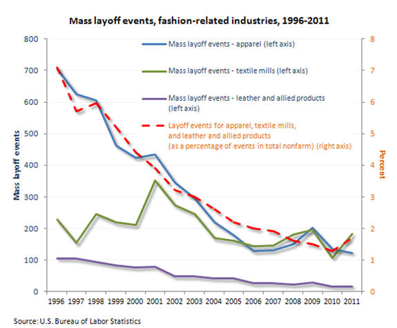 Mass layoff events, fashion-related industries, 1996-2011