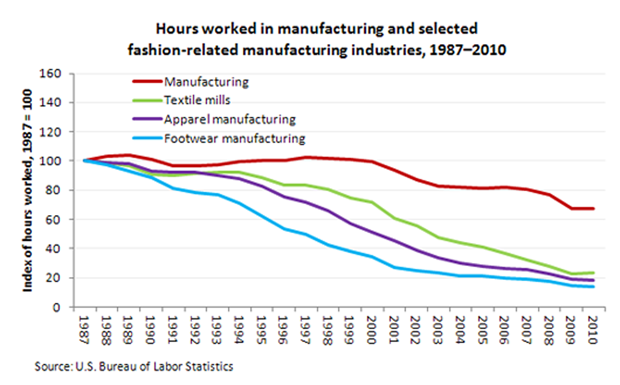 ours worked in manufacturing and selected fashion-related manufacturing industries, 1987-2010