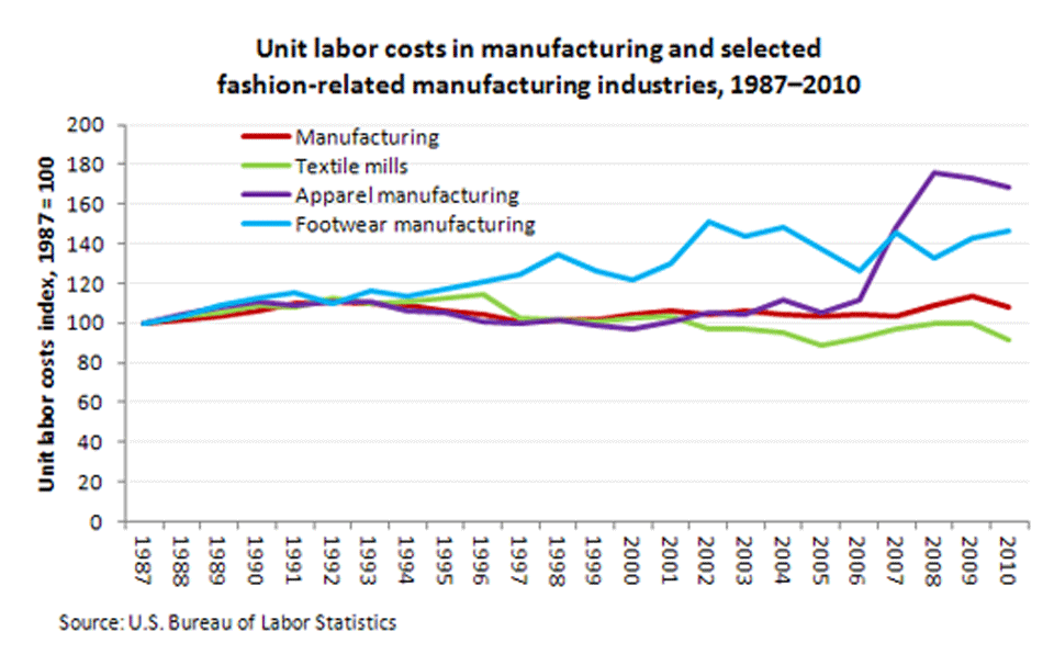 Real unit labor costs in manufacturing and selected fashion-related manufacturing industries, 1987-2010