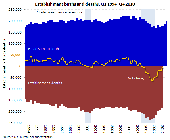 Private sector establishment births and deaths, seasonally adjusted, Q1 1994–Q4 2010