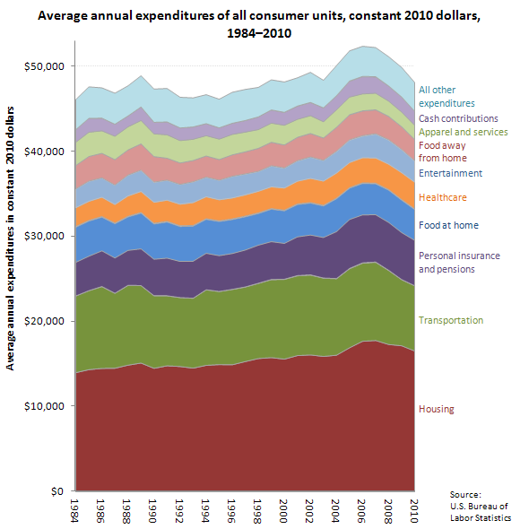 Average annual expenditures of all consumer units, constant 2010 dollars, 1984–2010