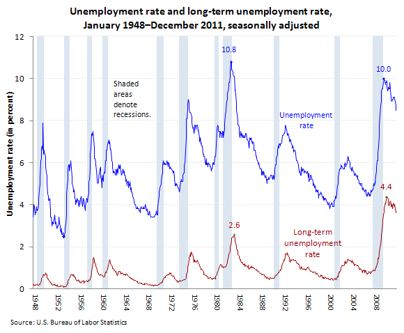 Unemployment rate and long-term unemployment rate, January 1948–December 2011, seasonally adjusted (in percent)