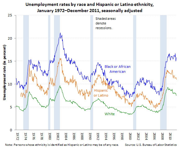 Unemployment rates by race, Hispanic and Latino ethnicity, January 1948�December 2011, seasonally adjusted (in percent)