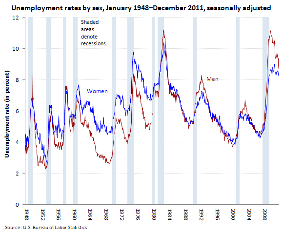 Unemployment rates by sex, January 1948–December 2011, seasonally adjusted (in percent)