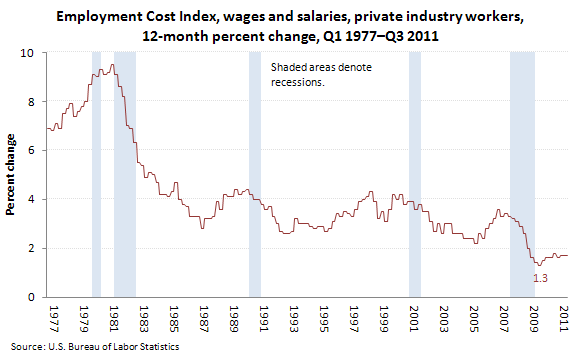 Employment Cost Index, wages and salaries, private industry workers, 12-month percent change, Q1 1977�Q3 2011