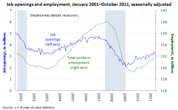 Job openings and nonfarm employment, January 2001–October 2011, seasonally adjusted