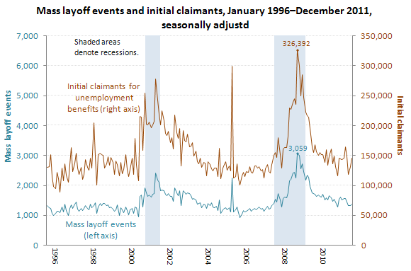 Mass layoffs, January 1996�September 2011, seasonally adjusted
