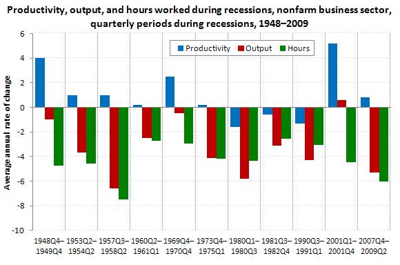 Productivity, output, and hours worked during recessions, nonfarm business sector, quarterly periods during recessions, 1948�2009