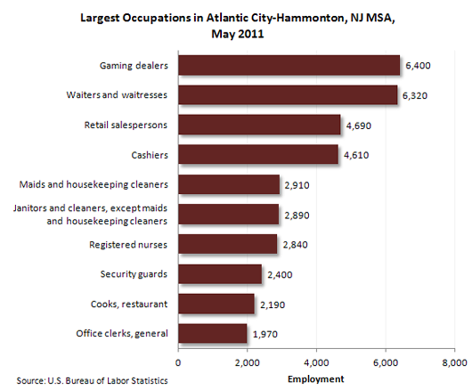 Occupational employment-Atlantic City-Hammonton, N.J. MSA image