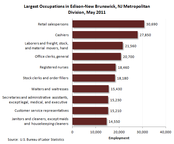 Largest occupations in Edison, N.J. MSA