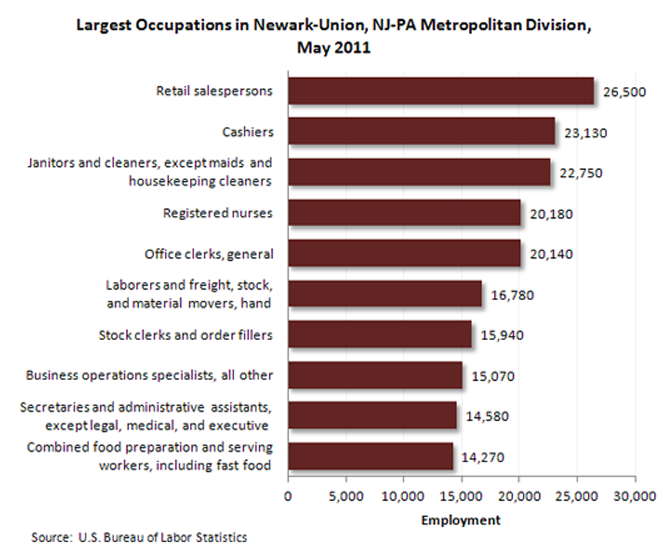 Occupational employment-Newark-Union, N.J.-PA Metropolitan Division image