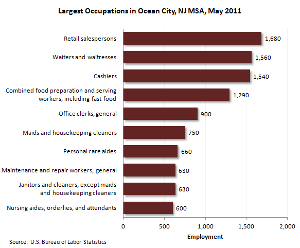 Largest occupations in Ocean City, N.J., MSA