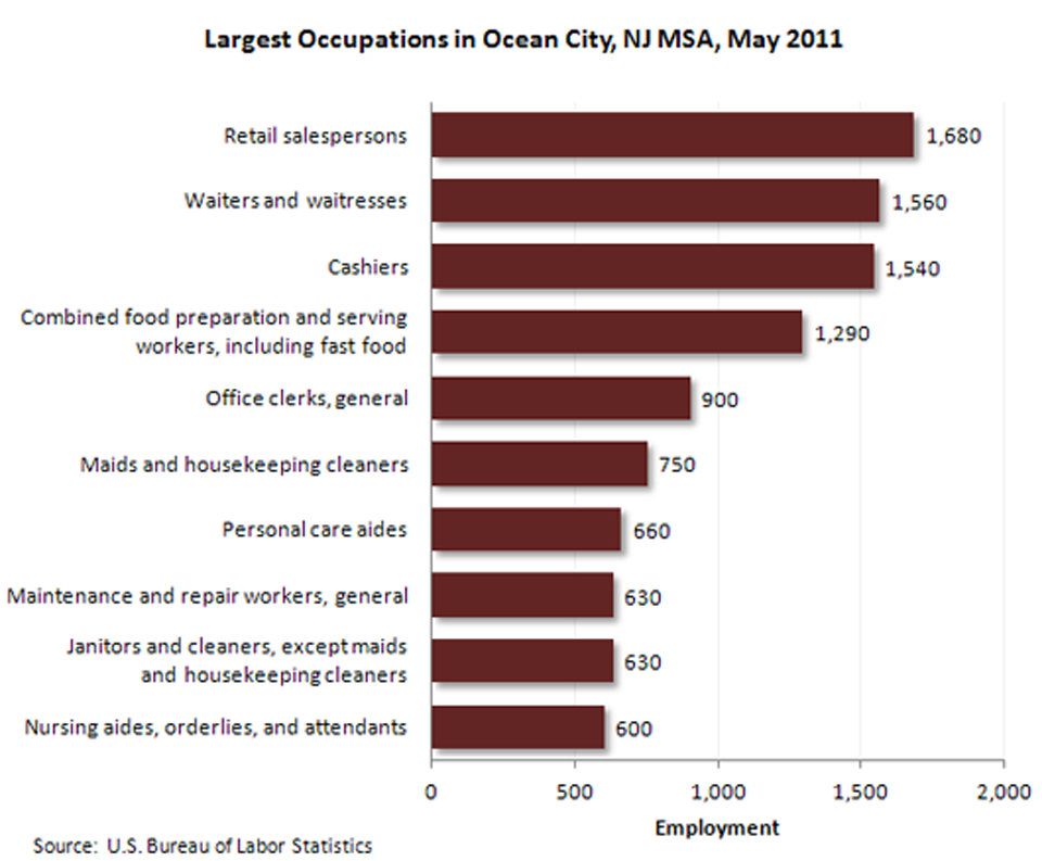 Occupational employment-Ocean City, N.J. MSA image