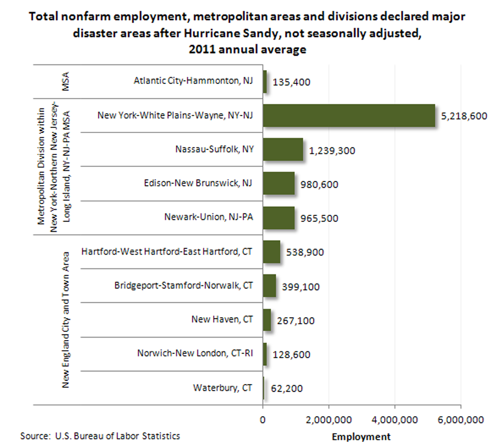 Total nonfarm employment in affected areas image