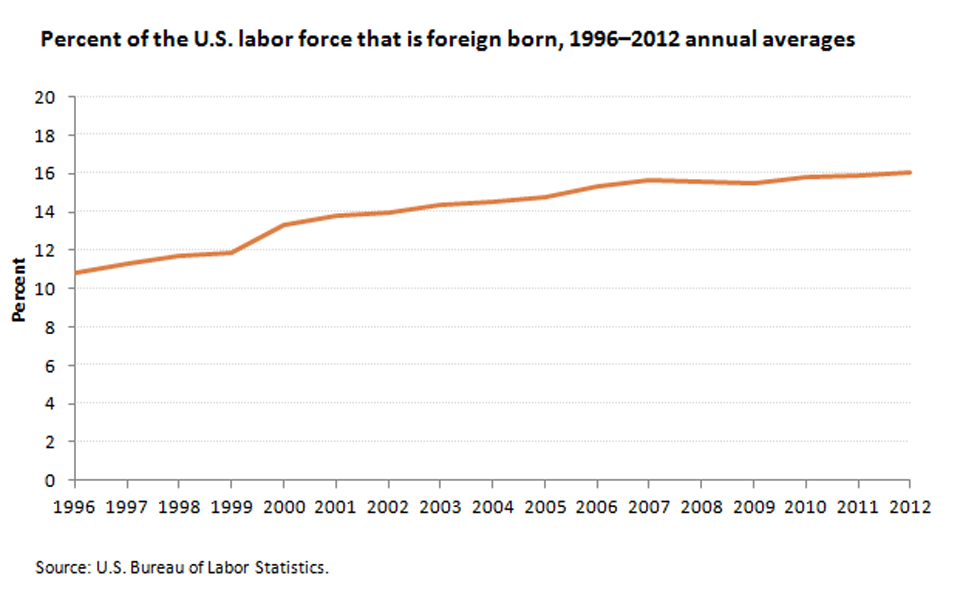 The percentage of foreign-born workers in the U.S labor force has grown since 1996 image