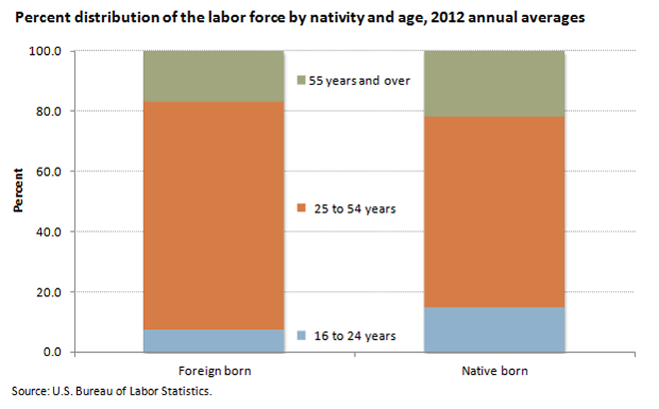 Foreign-born workers were more likely than native-born workers to be ages 25 to 54 image