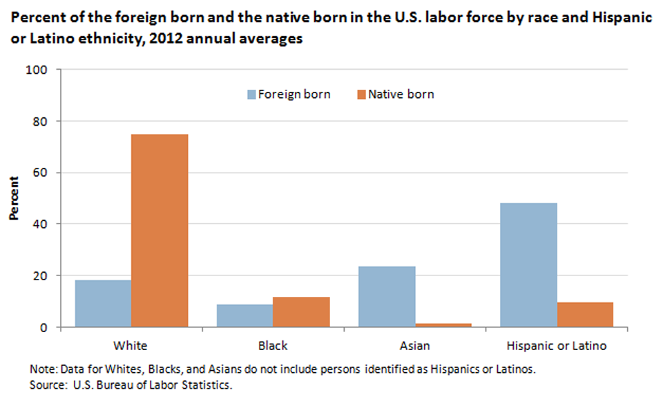 Hispanics made up nearly half of the foreign-born labor force in 2012 image