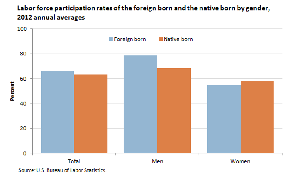 Foreign-born men were more likely to be in the labor force; foreign-born women were less likely image
