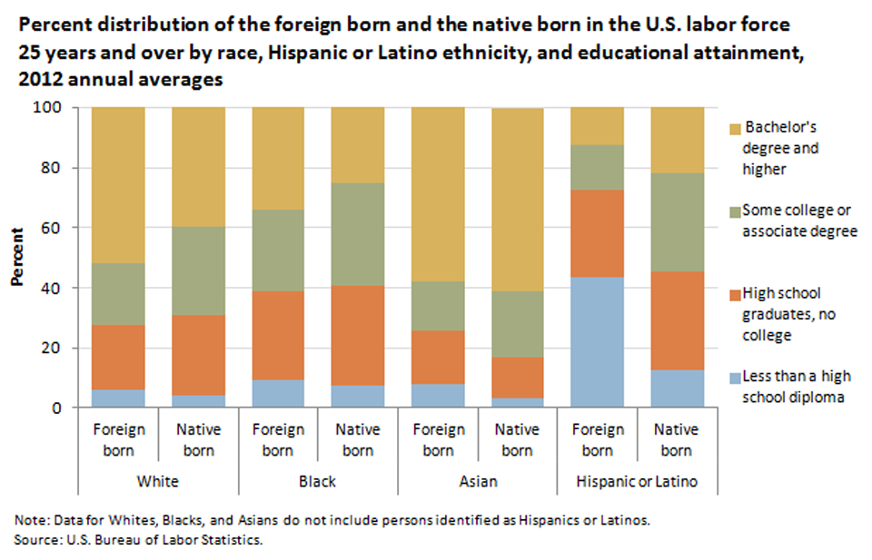 Education levels of foreign- and native-born workers varied by race and ethnicity image