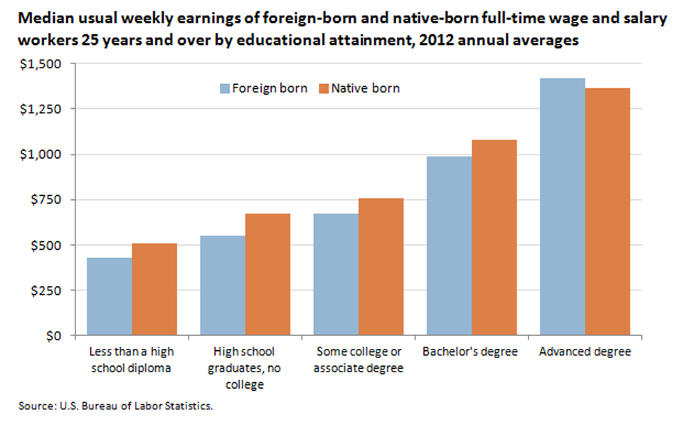 Weekly earnings for the foreign born and native born were higher for those with more education image