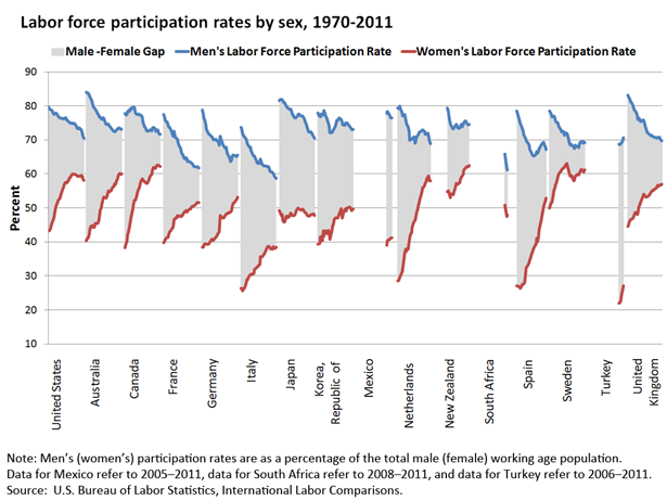 Labor force participation rates by sex, 1970-2011