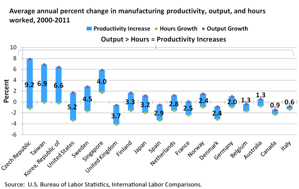 Average annual percent change in manufacturing productivity, output, and hours worked, 2000-2011