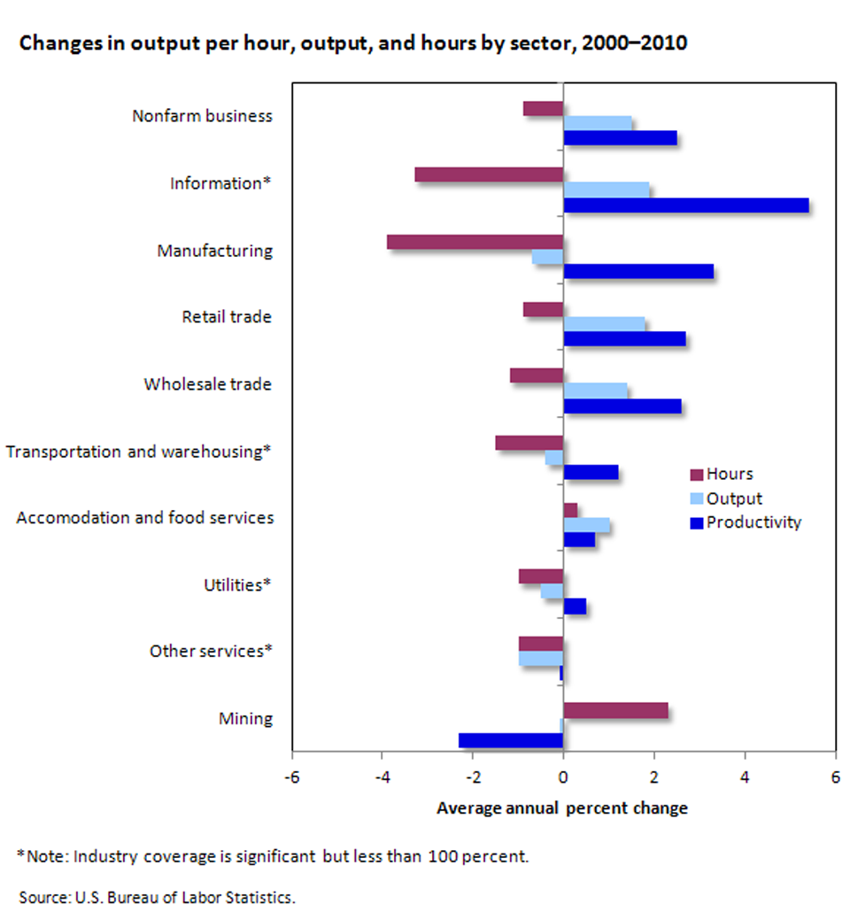 Growth in labor productivity, output, and hours by sector image