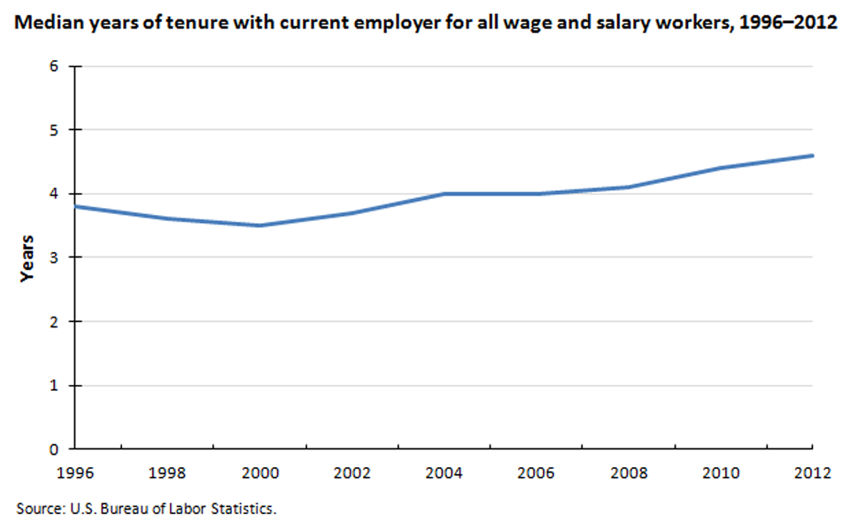 Tenure with current employer has trended up over the past decade image