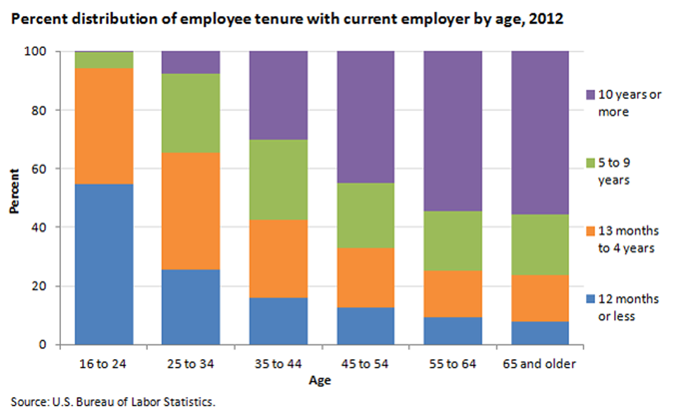 Employee tenure increases with age image