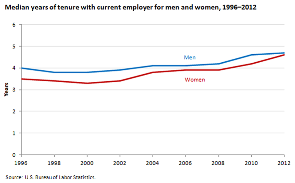 The gap in median tenure between men and women has narrowed in recent years image