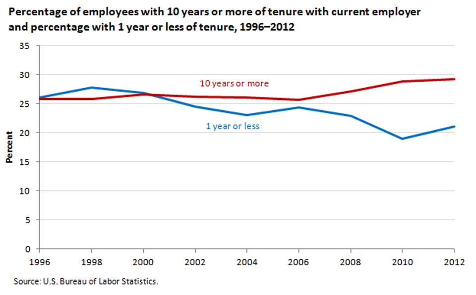 The proportion of workers with at least 10 years of tenure has risen over the past several years image