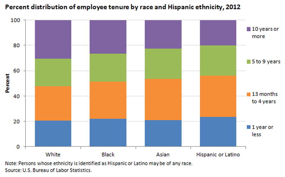 Employee tenure varies by race and ethnicity image
