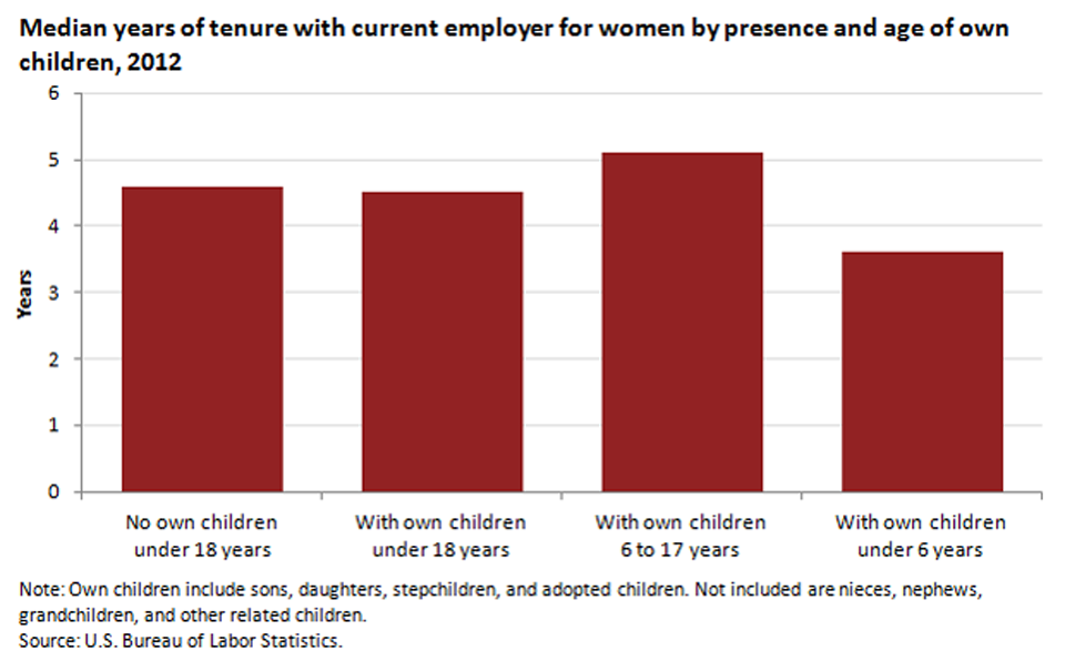 Mothers with young children have lower tenure than those with older children image