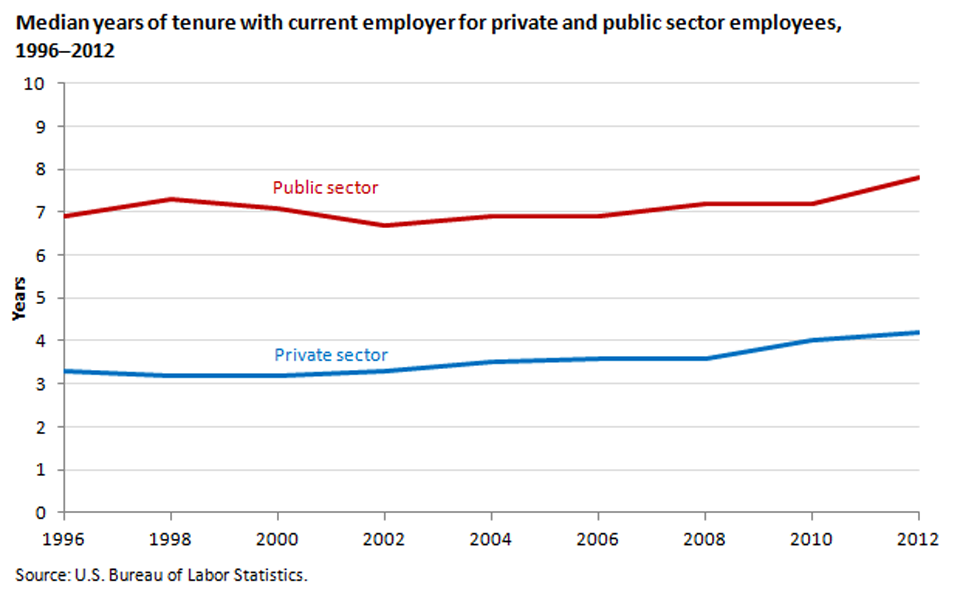 Employees in public-sector jobs have longer tenure than employees in private-sector jobs image