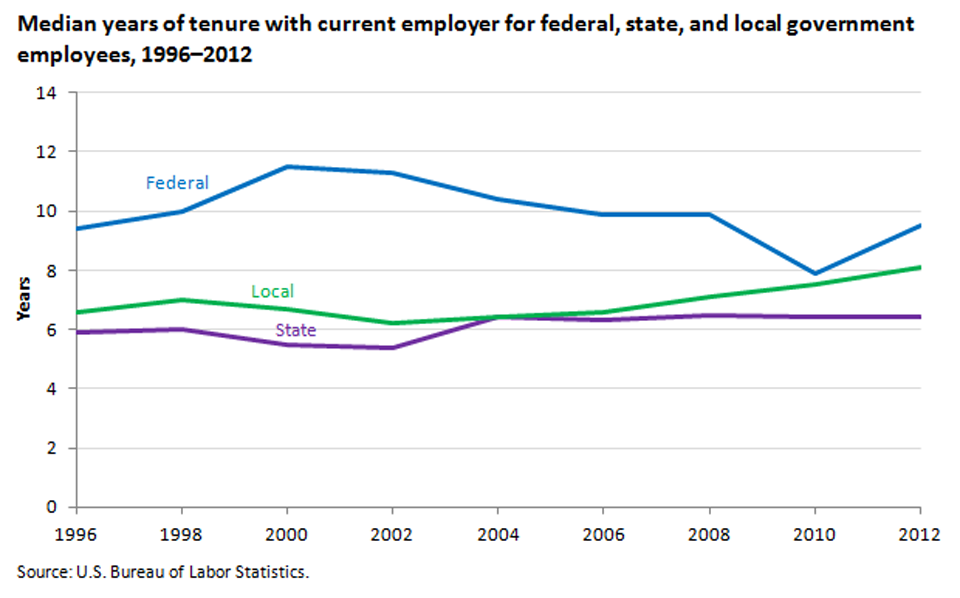 Employee tenure is higher among federal workers than among state and local government workers image