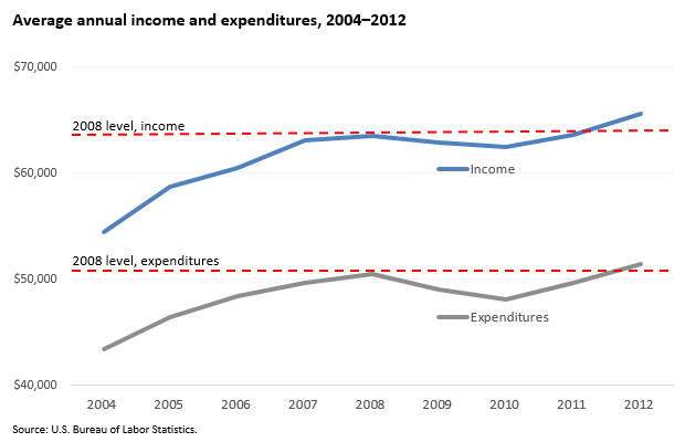 Average annual income and expenditures, 2004–2012