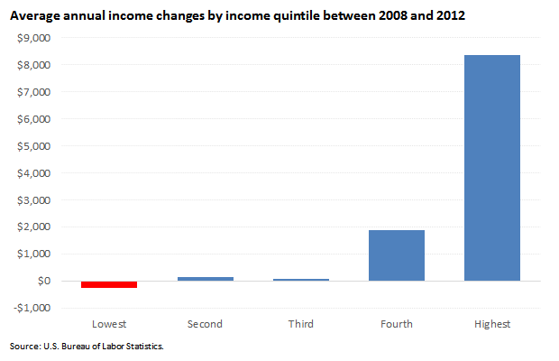 Average annual income changes by income quintile between 2008 and 2012