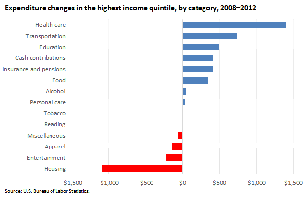 Expenditure changes in the highest income quintile, by category, 2008–2012